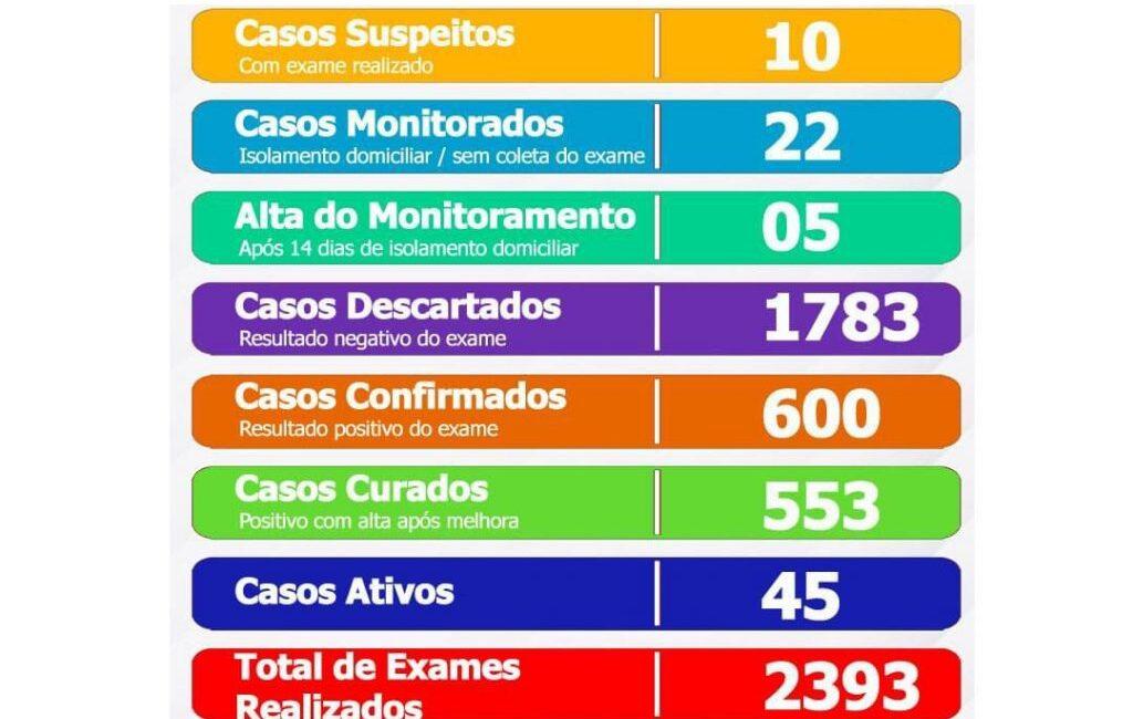 Prefeitura de Seara divulga boletim do quadro de coronavírus nesta sexta-feira, 18