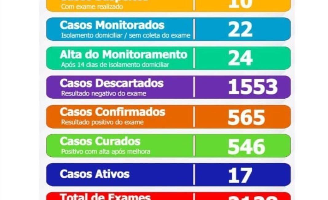 Prefeitura de Seara divulga boletim do quadro de coronavírus nesta quarta-feira,16