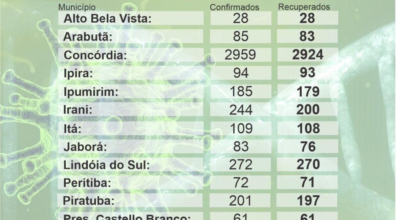 Boletim do quadro de coronavírus na região da Amauc é divulgado na noite de terça-feira, 29