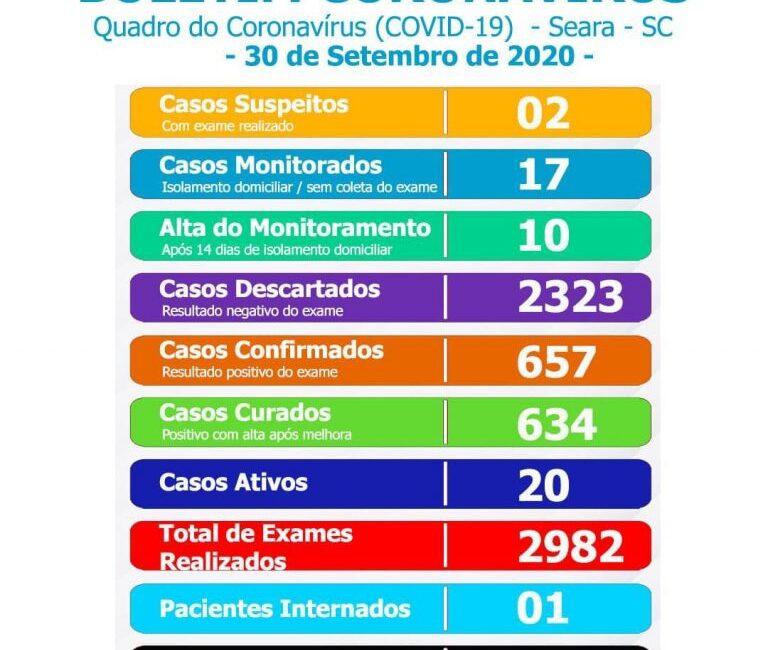 Prefeitura de Seara divulga boletim do quadro de coronavírus nesta quarta-feira, 30