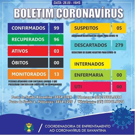 Xavantina contabiliza três casos ativos na segunda-feira, 28