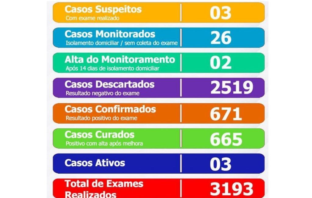 Prefeitura de Seara divulga boletim do quadro de coronavírus nesta sexta-feira, 9